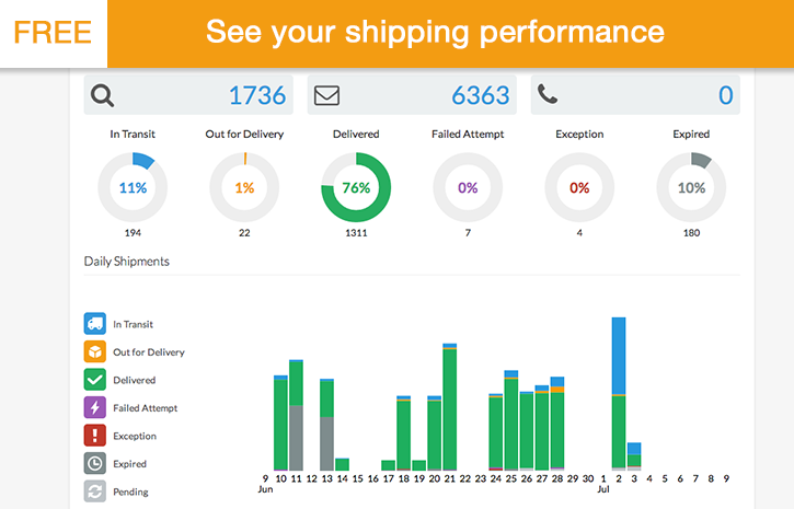 AfterShip - Auto Tracking & Delivery Notification Magento