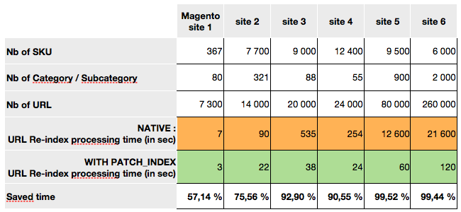 Dn'D Patch Index URL Magento Extension by Agence DnD | MageCloud net